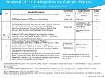 revised 2011 categories and audit matrix