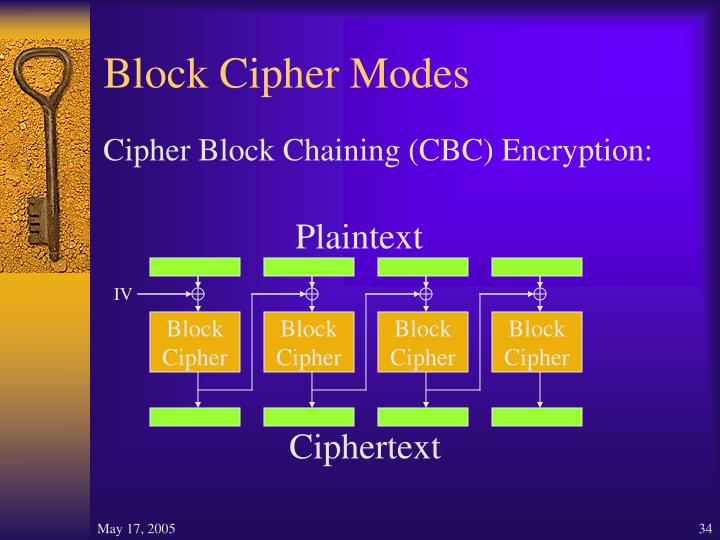 Block Cipher Modes