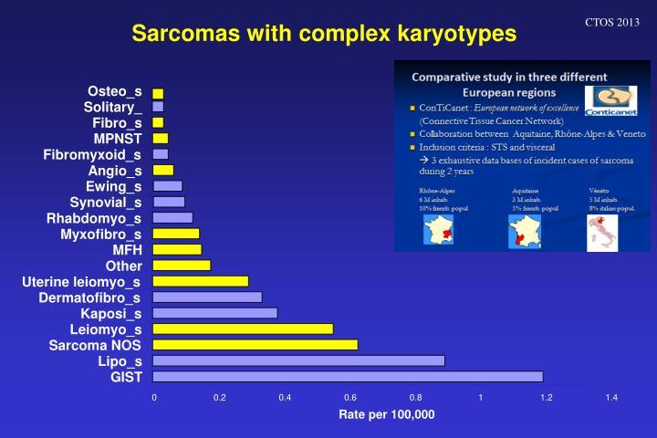 Sarcomas with complex karyotypes