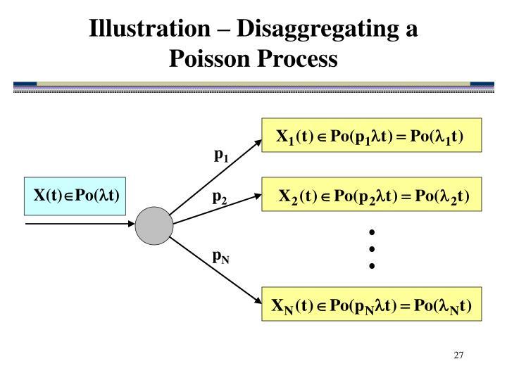 Illustration – Disaggregating a
