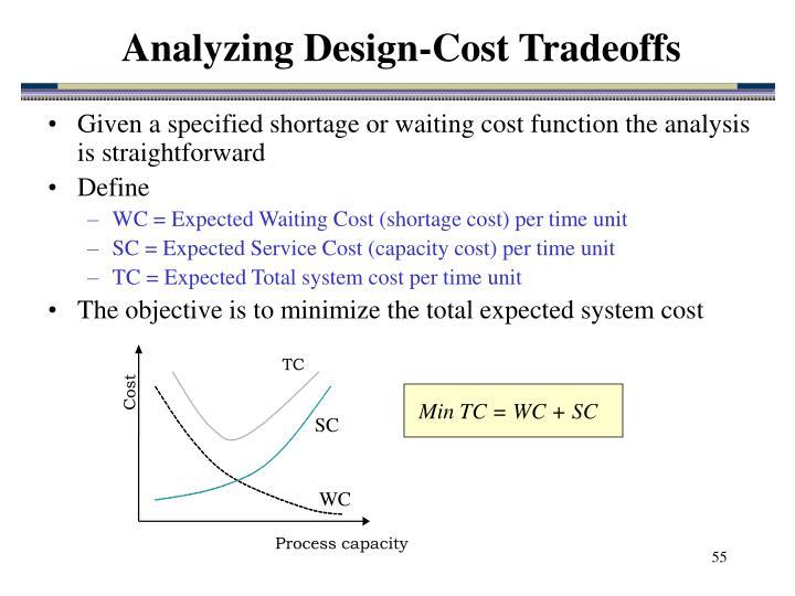 Analyzing Design-Cost Tradeoffs