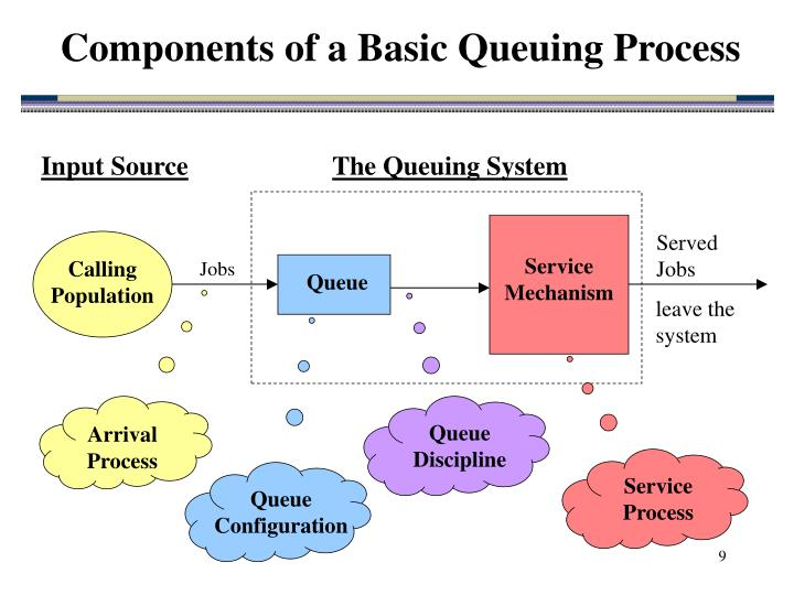 Components of a Basic Queuing Process