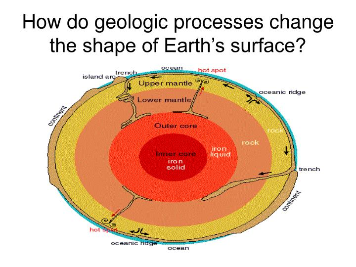 how do geologic processes change the shape of earth s surface n.
