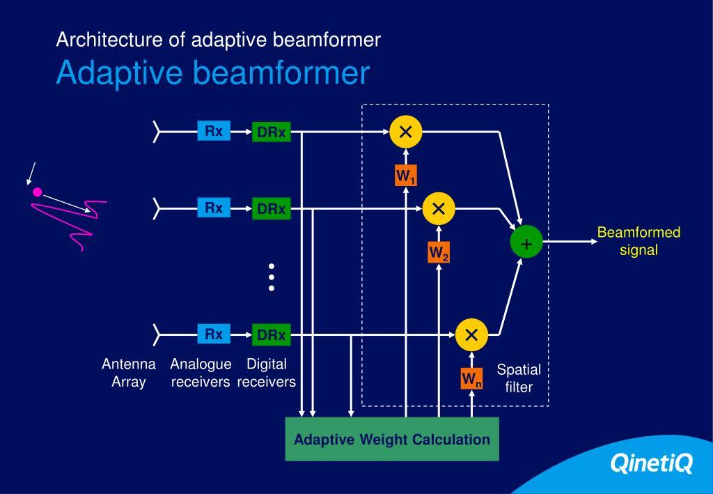 PPT - Adaptive beamforming using QR in FPGA PowerPoint