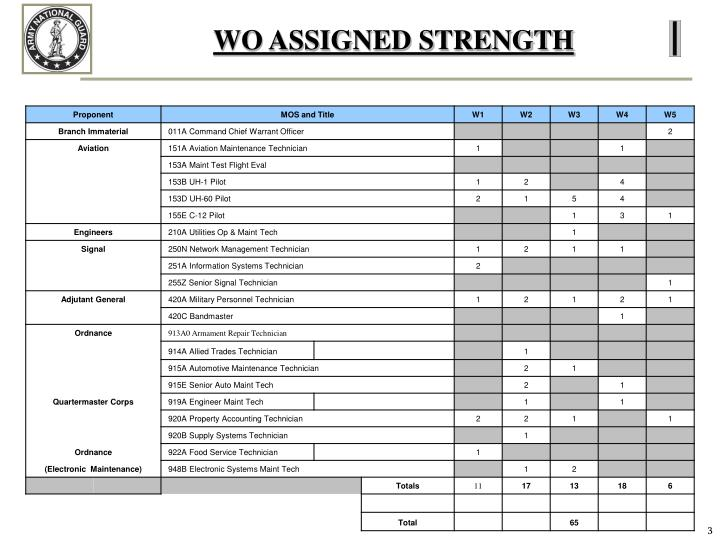 Wo assigned strength