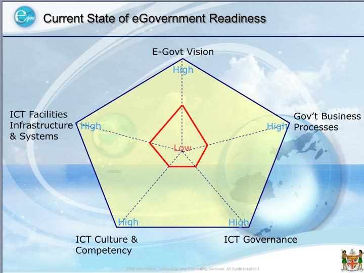 Current State of eGovernment Readiness