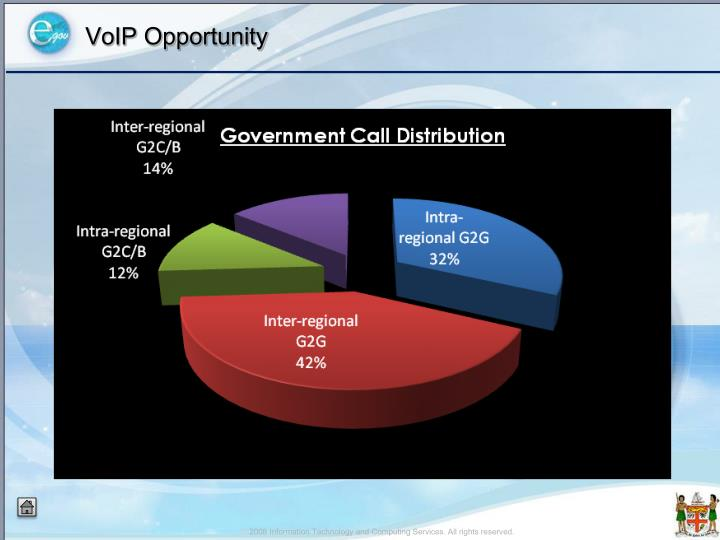 VoIP Opportunity