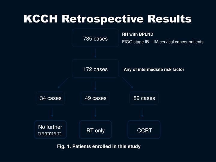 KCCH Retrospective Results