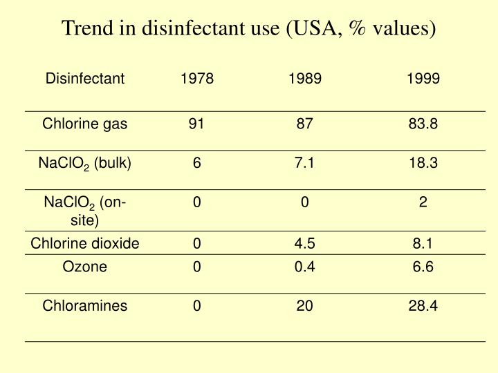 Trend in disinfectant use (USA, % values)