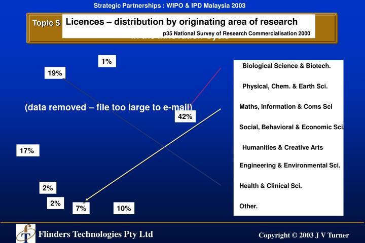 Biological Science & Biotech.