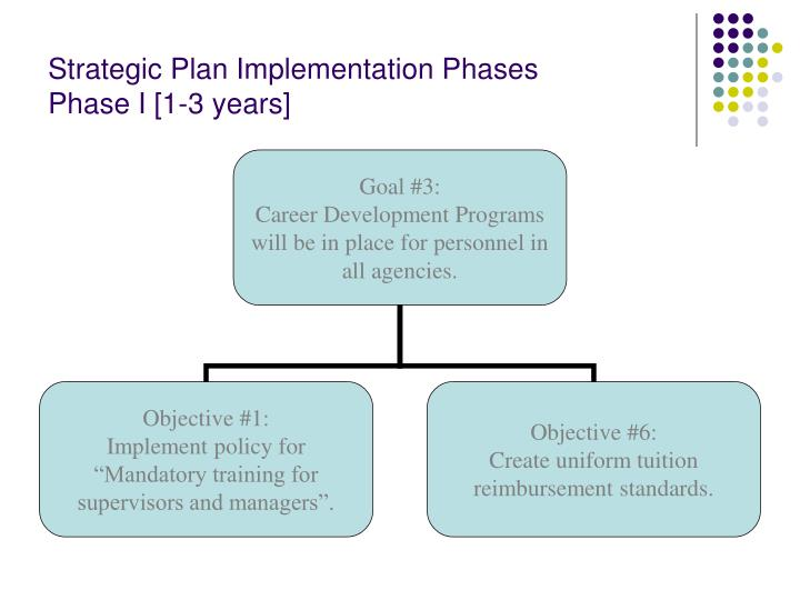 strategic planning department implementation in lebanon Strategic planning & the social services system a strategic plan sets measurable milestones to guide ongoing adjustments in (local department of social.