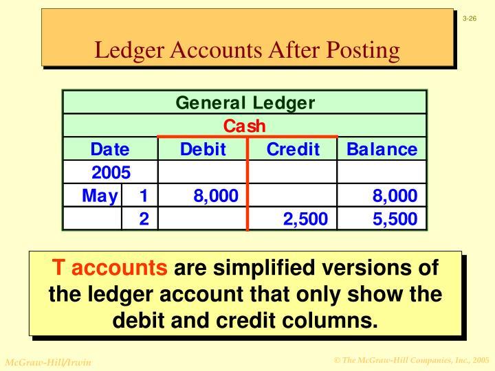Ledger Accounts After Posting
