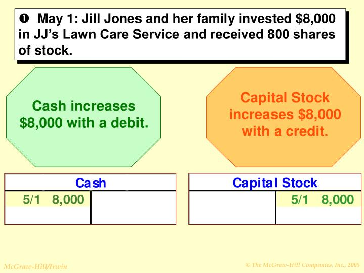 Capital Stock increases $8,000 with a credit.