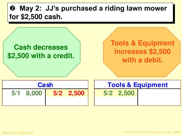 Tools & Equipment  increases $2,500 with a debit.
