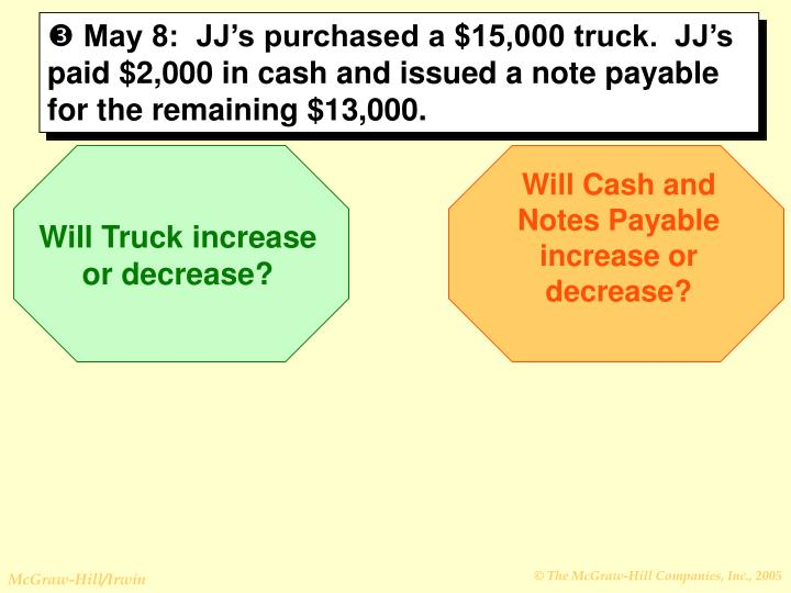 May 8:  JJ's purchased a $15,000 truck.  JJ's paid $2,000 in cash and issued a note payable for the remaining $13,000.