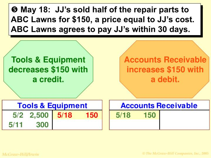 Tools & Equipment decreases $150 with a credit.
