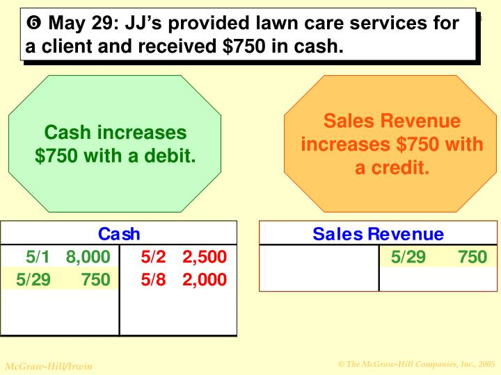 Sales Revenue increases $750 with a credit.
