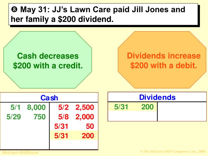 Dividends increase $200 with a debit.