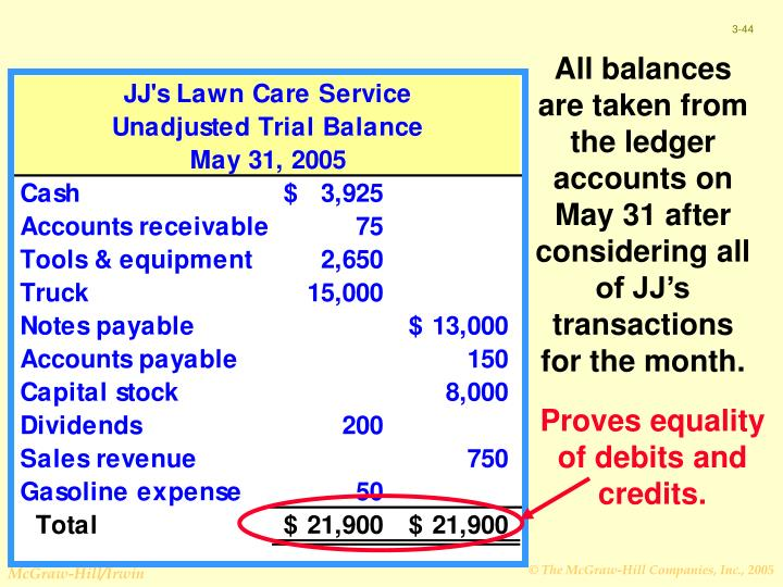 All balances are taken from the ledger accounts on May 31 after considering all of JJ's transactions for the month.