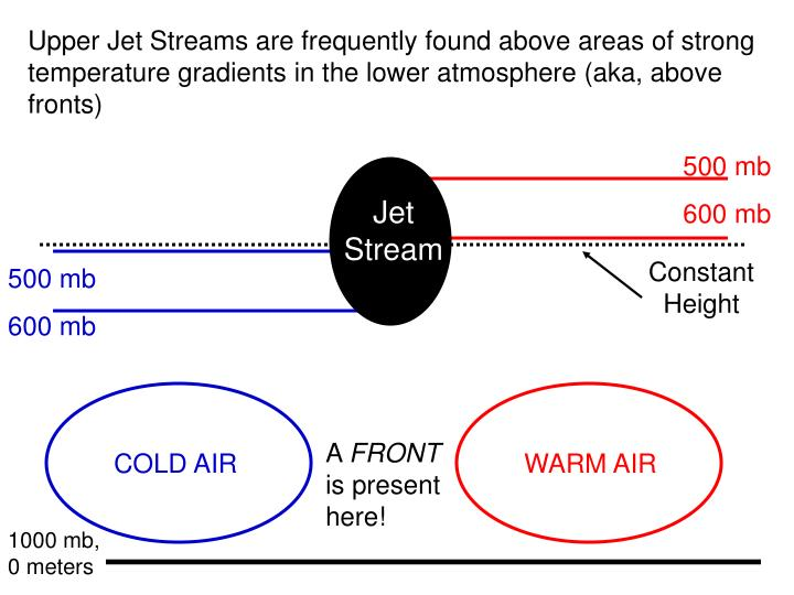 Upper Jet Streams are frequently found above areas of strong temperature gradients in the lower atmosphere (aka, above fronts)