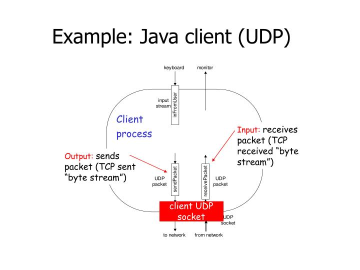 java how to write to a socket