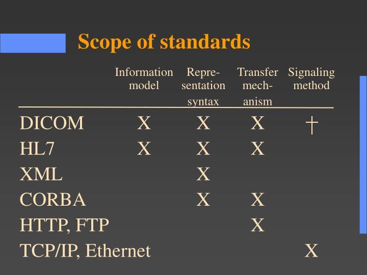 InformationRepre-TransferSignaling