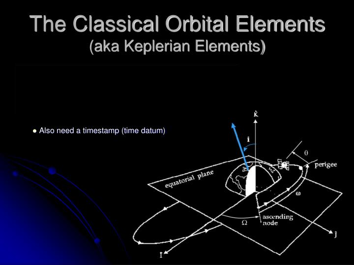 The Classical Orbital Elements