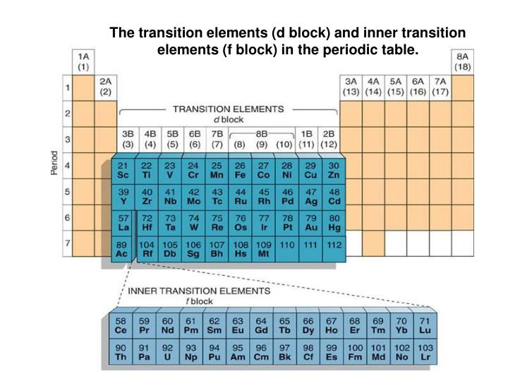Ppt the transition elements d block and inner transition the transition elements d block and inner transition elements f block in the periodic table urtaz Images