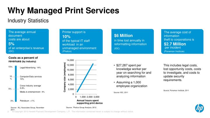 hp managed print services case studies Case studies for k-12 education k-12 district reduces print costs 40% with hp  mps | download the case study » hp mps supports focus.