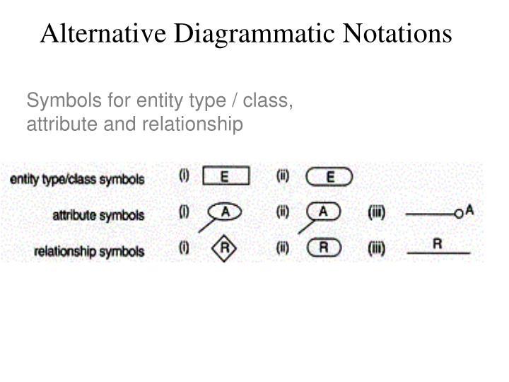 Alternative Diagrammatic Notations