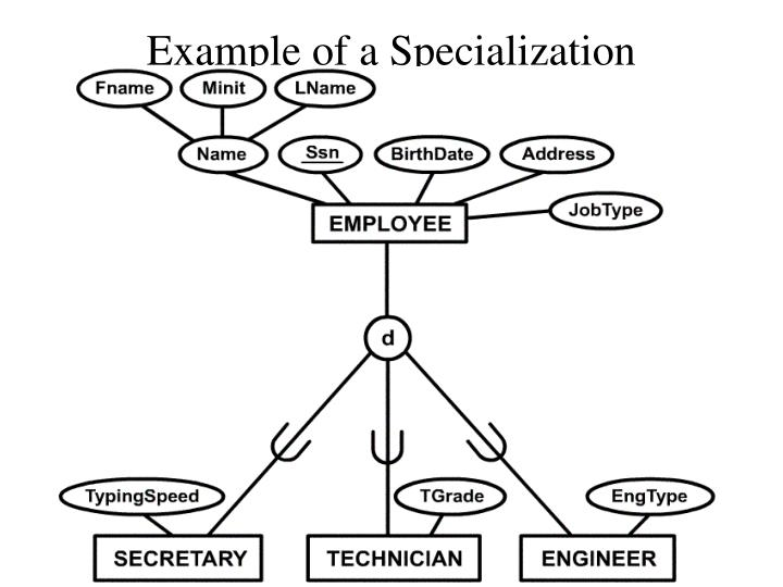 Example of a Specialization
