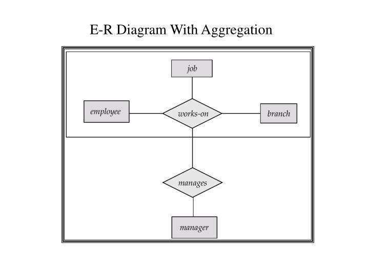 E-R Diagram With Aggregation