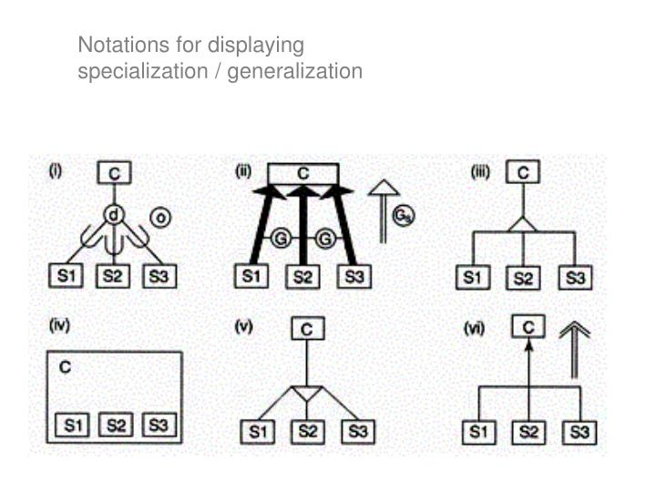 Notations for displaying specialization / generalization