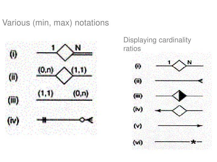 Various (min, max) notations
