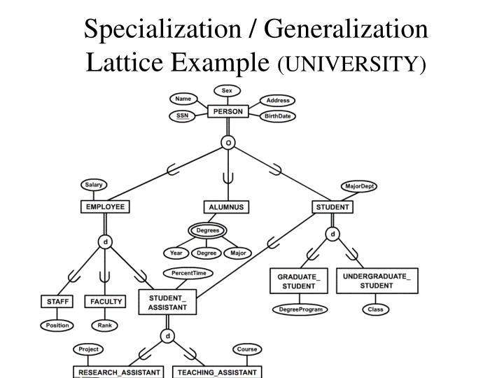 Specialization / Generalization Lattice Example