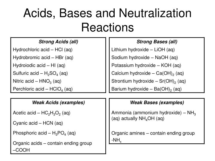 neutralizing acids and bases Acids generally have a sour taste and a ph less than seventhese molecules react with bases to form salts two types of acids exist: inorganic acids (such as hydrochloric acid and sulfuric acid) and organic acids (such as formic acid and acetic acid.