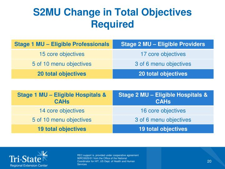S2MU Change in Total Objectives Required