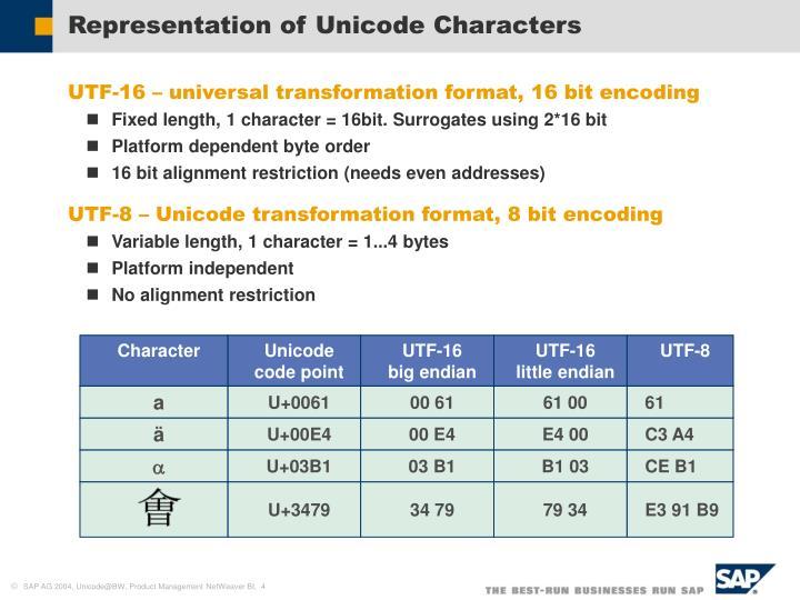 Representation of Unicode Characters