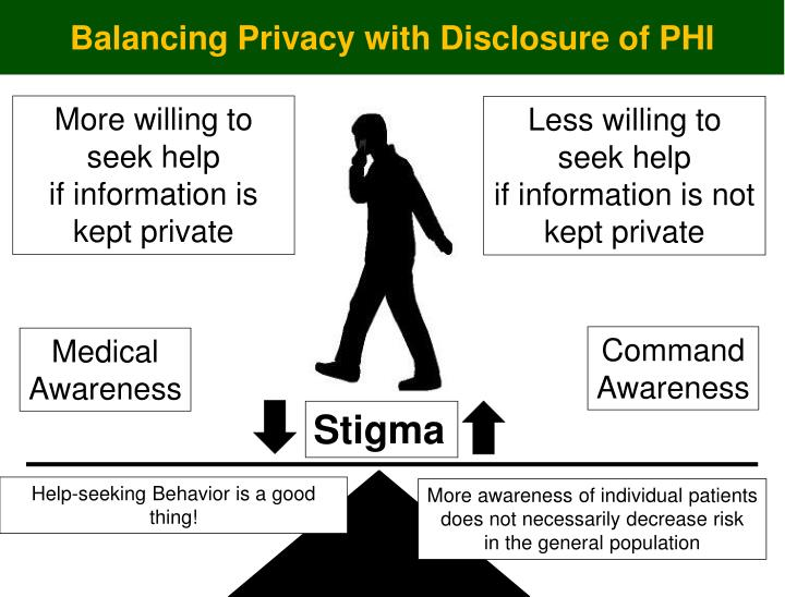 Balancing Privacy with Disclosure of PHI