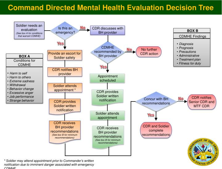 Command Directed Mental Health Evaluation Decision Tree