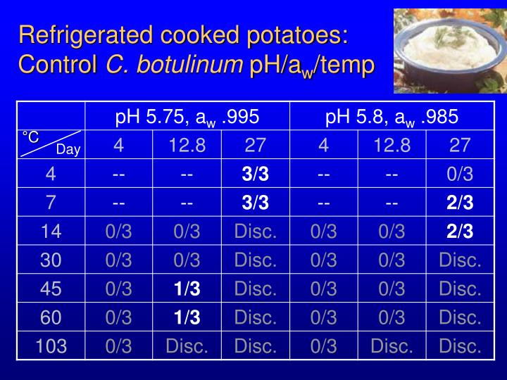Refrigerated cooked potatoes: