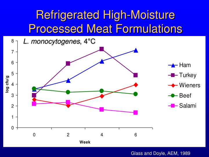 Refrigerated High-Moisture Processed Meat Formulations