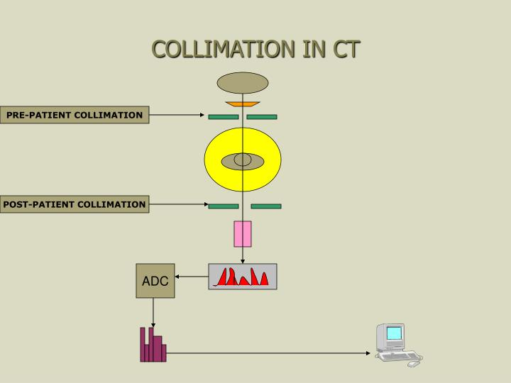 COLLIMATION IN CT