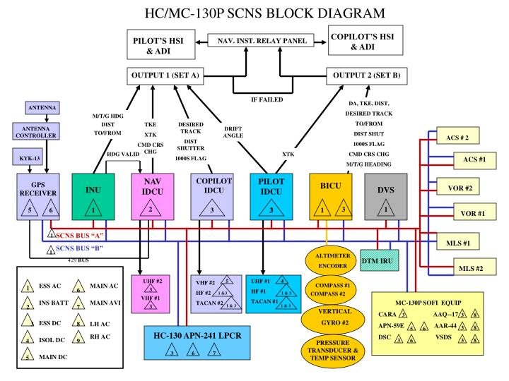 hc/mc-130p scns block diagram - powerpoint ppt presentation