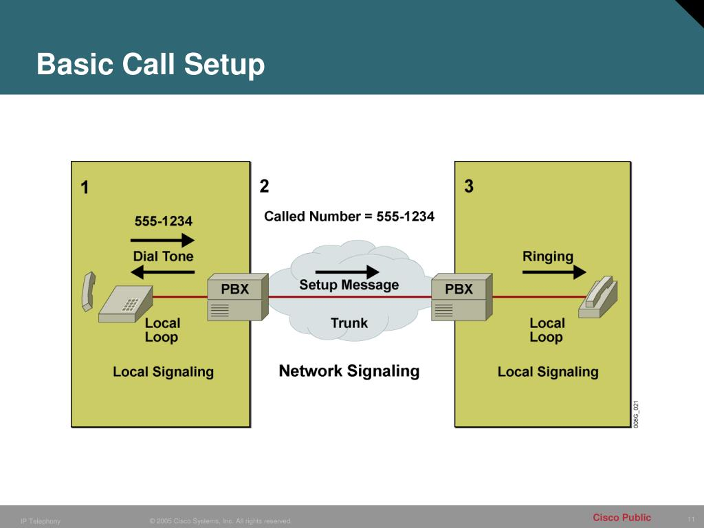 PPT - Configuring Cisco CallManager Express (CME) PowerPoint