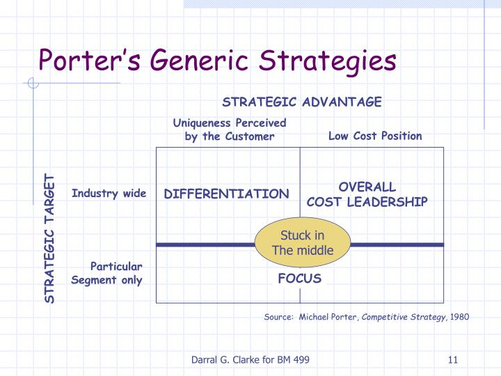 barclays porters generic strategies Generic strategies definition + create new flashcard popular terms basic approaches to strategic planning that can be adopted by any firm in.