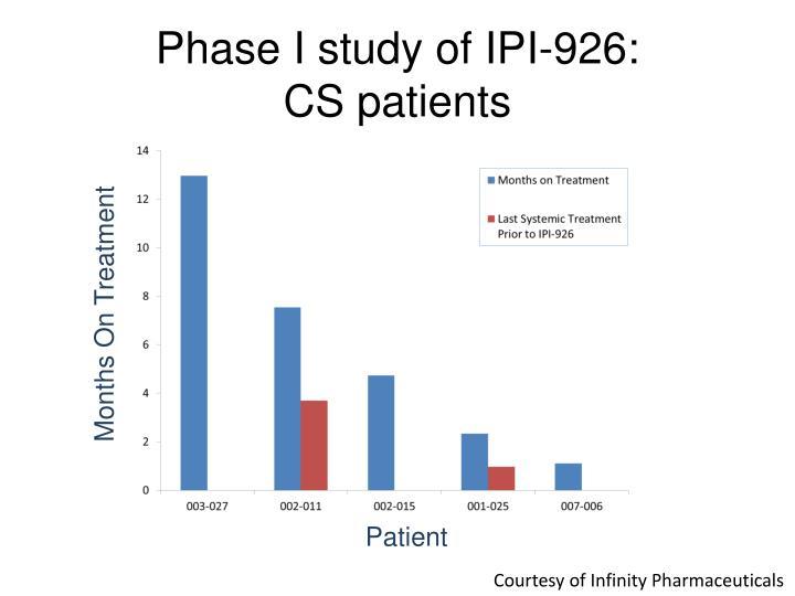 Phase I study of IPI-926: