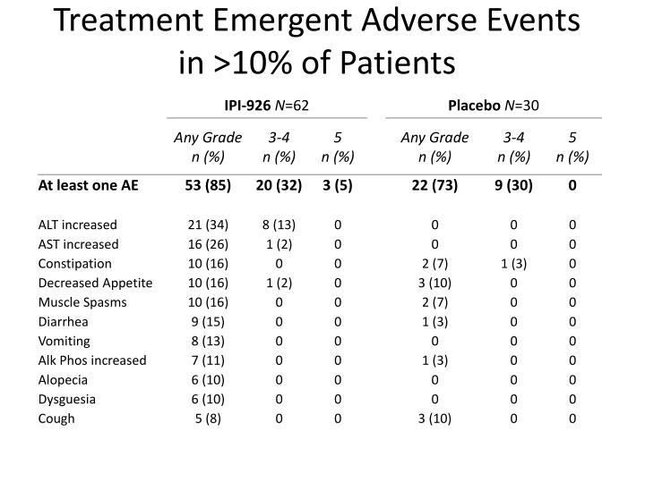 Treatment Emergent Adverse Events