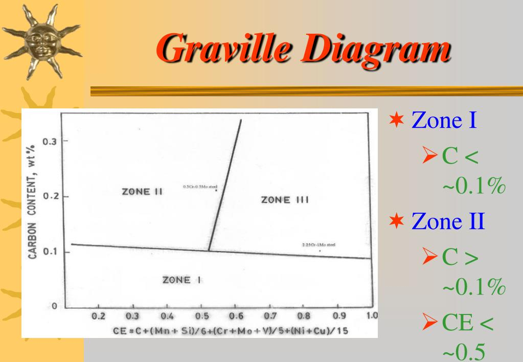 welding graville diagram wiring diagram tungsten arc welding welding graville diagram #7