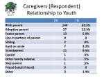 caregivers respondent relationship to youth